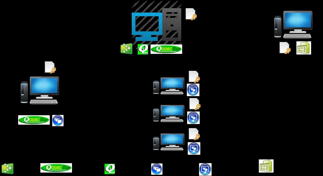Qodbc desktop with qremote licensing information