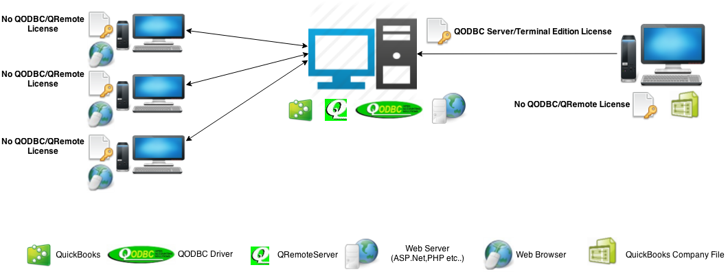 qodbc desktop  qodbc with qremote licensing information   powered       qodbc server terminal edition   service base application diagram  web server all component in single machine