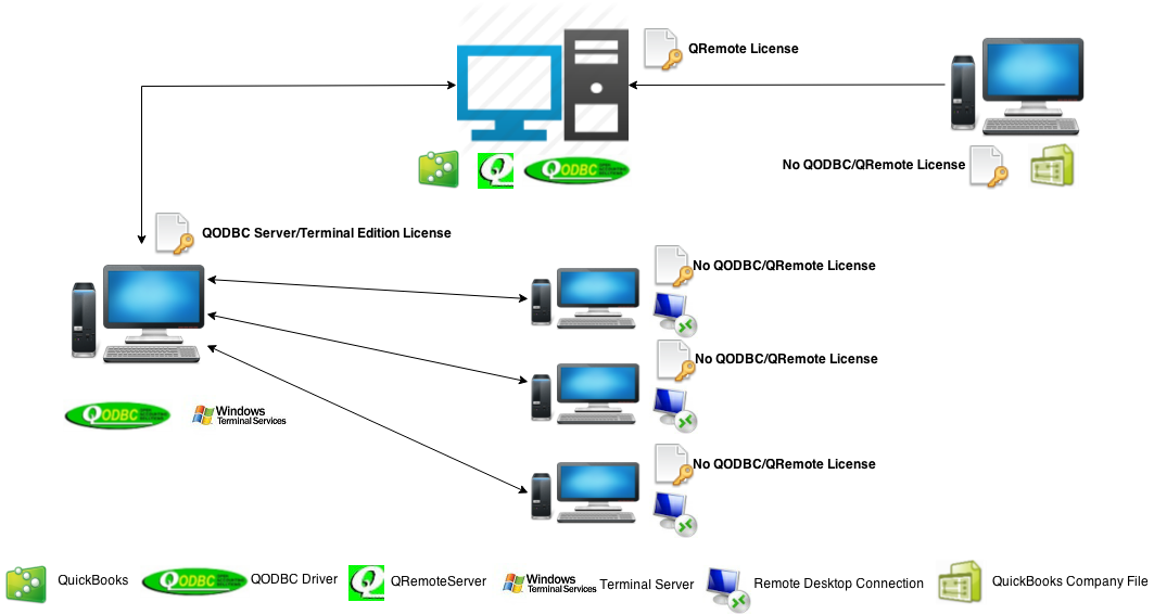 http://support.flexquarters.com/esupport/newimages/License Diagrams/QODBC Server Edition - Windows Server.png