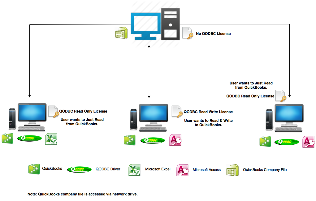 http://support.flexquarters.com/esupport/newimages/QODBCLicensingInformation/QODBC Read Write Diagram.png