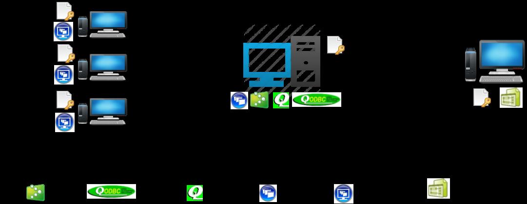 QODBC-Desktop] QODBC Licensing Information - Powered by