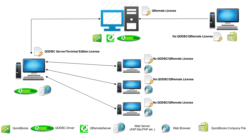 http://support.flexquarters.com/esupport/newimages/QODBCLicensingInformation/QODBC Server Edition - Service Base Diagram (Web Server).png
