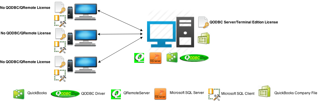 http://support.flexquarters.com/esupport/newimages/QODBCLicensingInformation/QODBC Server Edition - Service Base Diagram without QRemote License (All Component in single machine).png