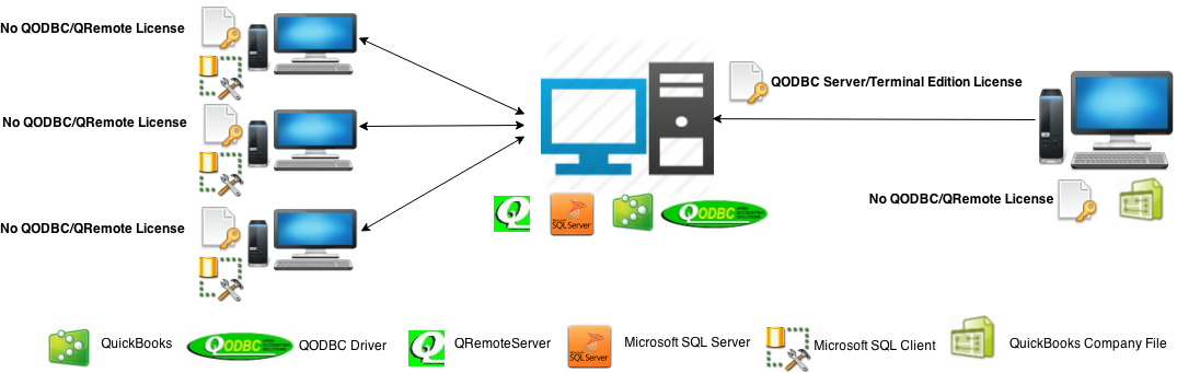 http://support.flexquarters.com/esupport/newimages/QODBCLicensingInformation/QODBC Server Edition - Service Base Diagram without QRemote License.png