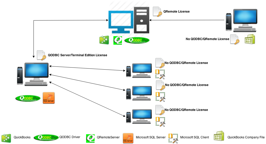 http://support.flexquarters.com/esupport/newimages/QODBCLicensingInformation/QODBC Server Edition - Service Base Diagram.png
