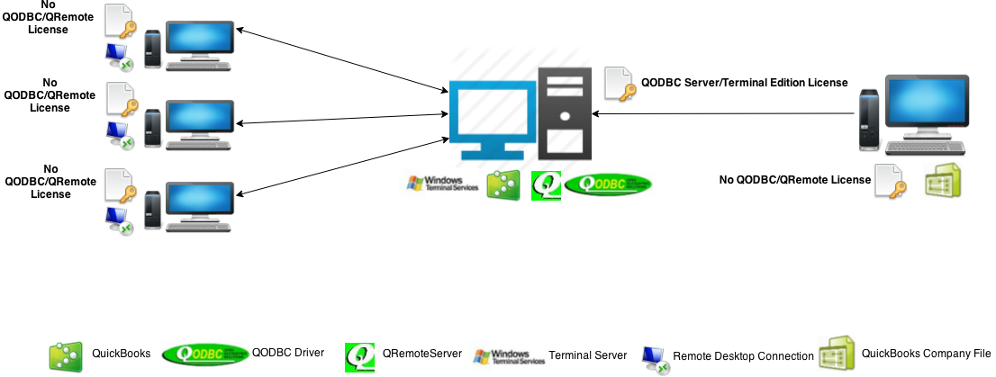 http://support.flexquarters.com/esupport/newimages/QODBCLicensingInformation/QODBC Server Edition - Windows Server Without QRemote.png